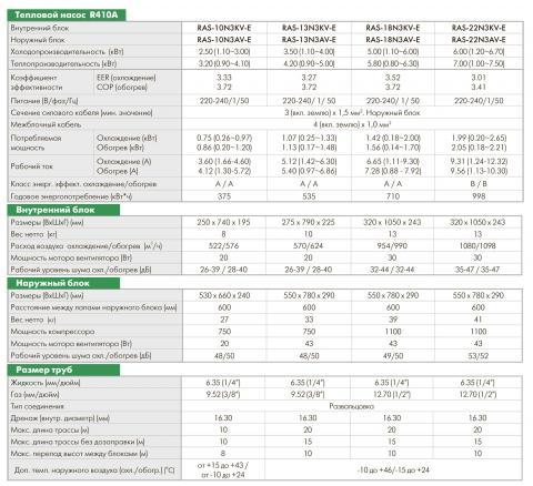 Toshiba RAS-10N3KV-E2 / RAS-10N3AV-E2