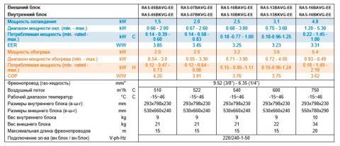 Характеристика кондиционера Toshiba RAS-10BKVG-EE / RAS-10BAVG-EE